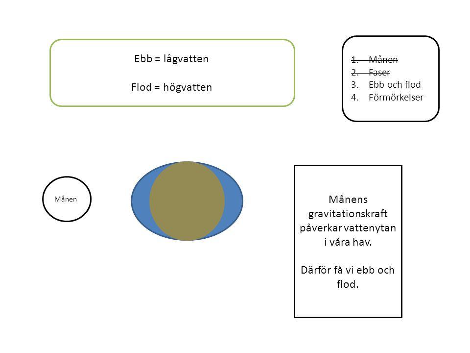 1.Månen 2.Faser 3.Ebb och flod 4.Förmörkelser Månen Ebb = lågvatten Flod = högvatten Månens gravitationskraft påverkar vattenytan i våra hav. Därför f