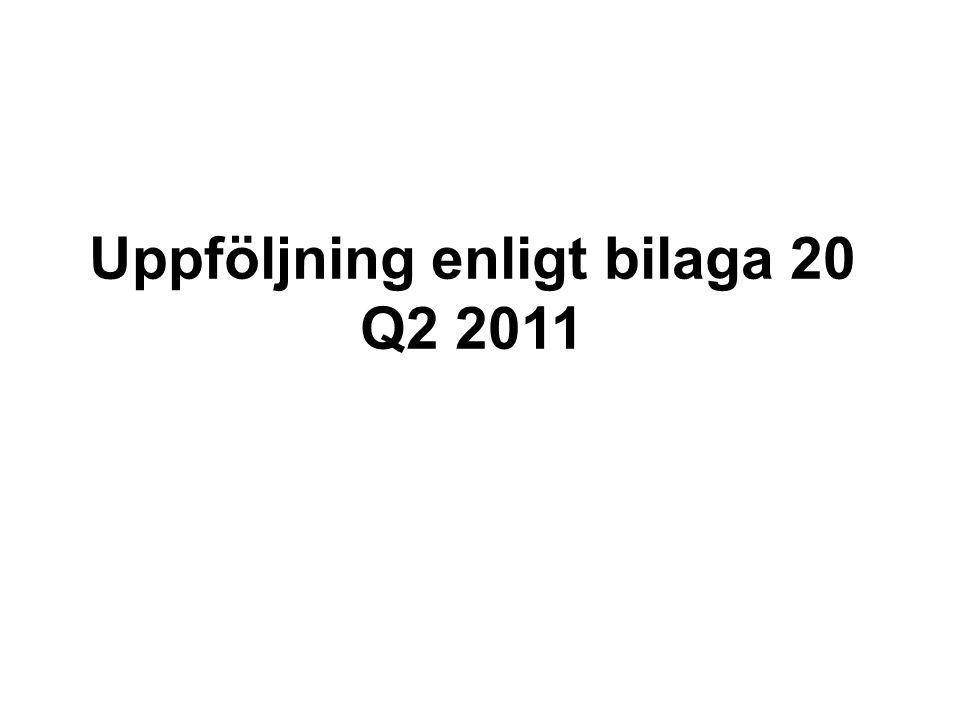 Antal orderrader Q2 Akut: 688 (99,6%) A-produkter: 22 059 (97,7%) B-produkter: 8 059 (97,3%) Totalt: 30 806 (97,6%) Antal orderrader Q2 Akut: 688 (99,6%) A-produkter: 22 059 (97,7%) B-produkter: 8 059 (97,3%) Totalt: 30 806 (97,6%)