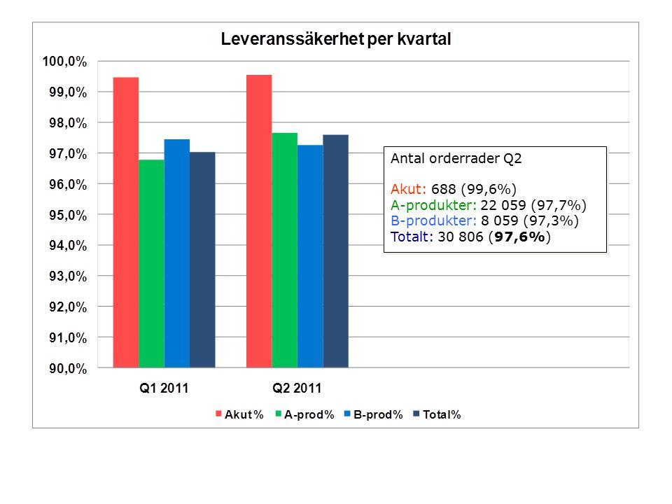 Antal orderrader Q2 Akut: 688 (99,6%) A-produkter: 42 812 (98,3%) B-produkter: 10 053 (97,8%) Totalt: 53 553 (98,2%) Antal orderrader Q2 Akut: 688 (99,6%) A-produkter: 42 812 (98,3%) B-produkter: 10 053 (97,8%) Totalt: 53 553 (98,2%)
