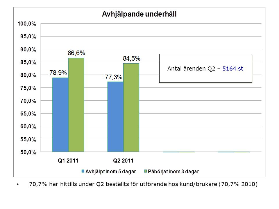 70,7% har hittills under Q2 beställts för utförande hos kund/brukare (70,7% 2010) Antal ärenden Q2 – 5164 st