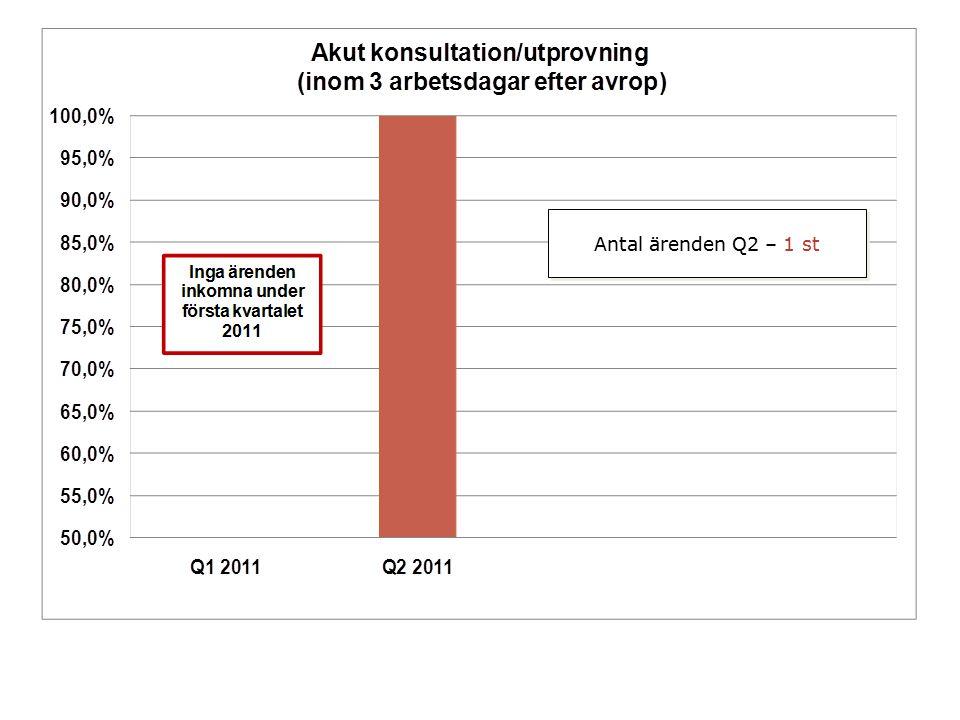Antal ärenden Q2 – 1 st
