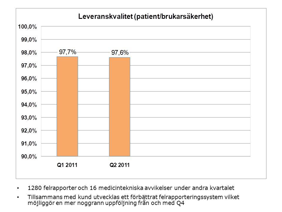 1280 felrapporter och 16 medicintekniska avvikelser under andra kvartalet Tillsammans med kund utvecklas ett förbättrat felrapporteringssystem vilket möjliggör en mer noggrann uppföljning från och med Q4