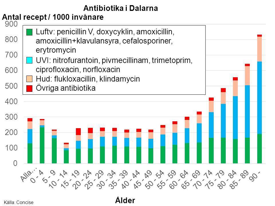 Antibiotika i Dalarna Antal recept / 1000 invånare Källa: Concise Övriga antibiotika Hud: flukloxacillin, klindamycin UVI: nitrofurantoin, pivmecillin