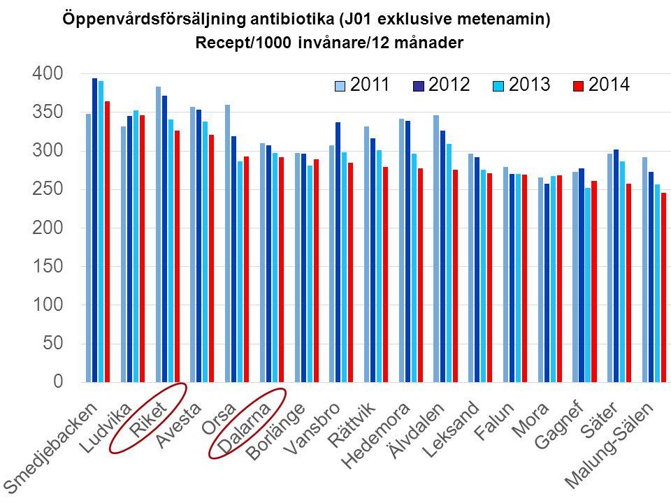 Öppenvårdsförsäljning antibiotika (J01 exklusive metenamin) Recept/1000 invånare/12 månader 2012201320112014