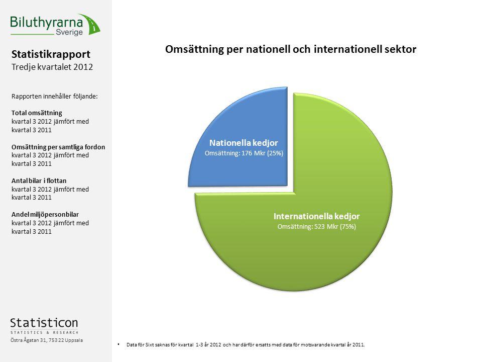 Statistikrapport Tredje kvartalet 2012 Rapporten innehåller följande: Total omsättning kvartal 3 2012 jämfört med kvartal 3 2011 Omsättning per samtliga fordon kvartal 3 2012 jämfört med kvartal 3 2011 Antal bilar i flottan kvartal 3 2012 jämfört med kvartal 3 2011 Andel miljöpersonbilar kvartal 3 2012 jämfört med kvartal 3 2011 Östra Ågatan 31, 753 22 Uppsala Data för Sixt saknas för kvartal 1-3 år 2012 och har därför ersatts med data för motsvarande kvartal år 2011.