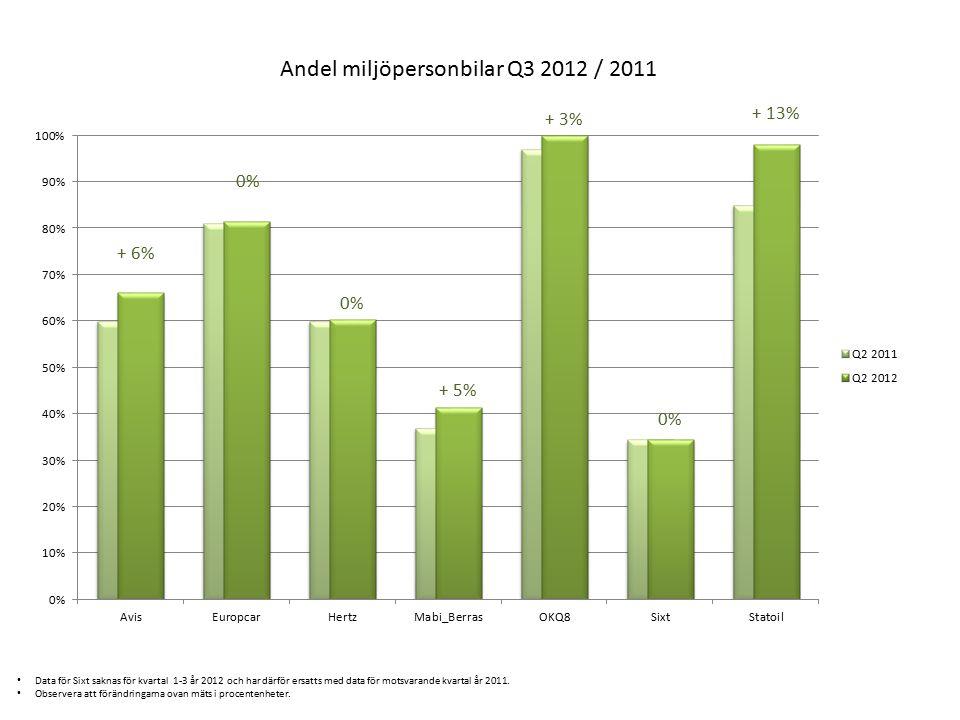 Observera att förändringarna ovan mäts i procentenheter.