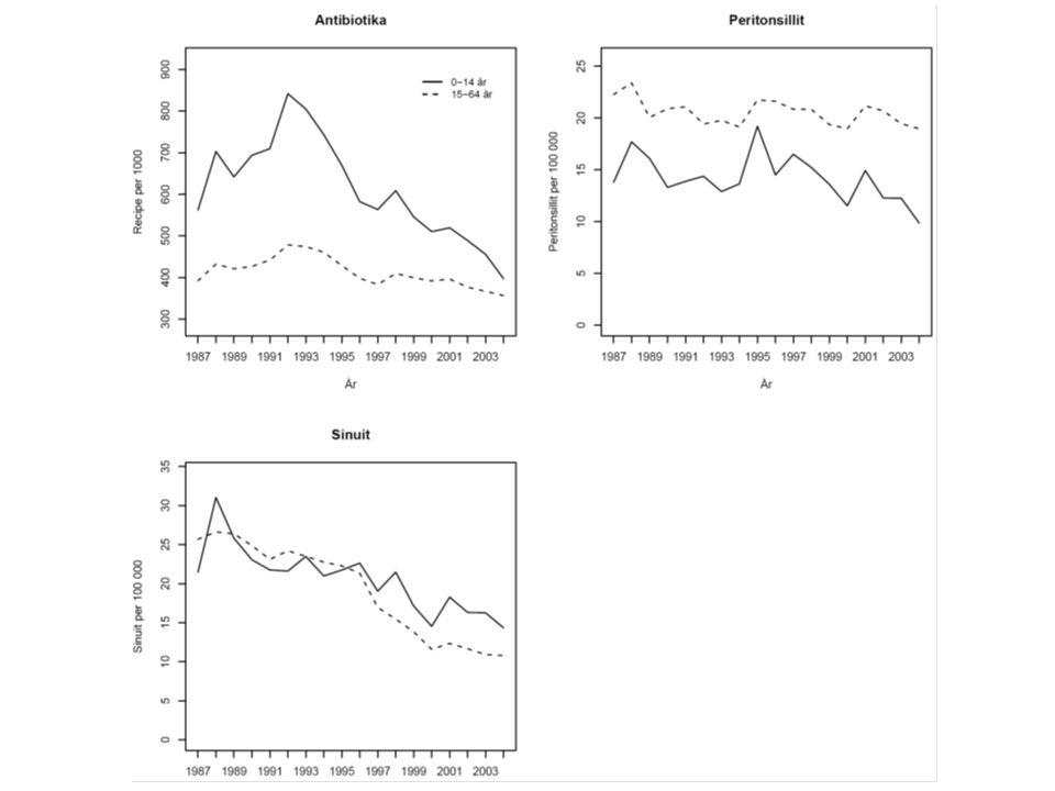 Styrka - Svaghet Styrka –Totalmaterial –Rapportering slutenvårdsregister på samma sätt i många år –Ingen skillnad i handläggning av mastoidit.