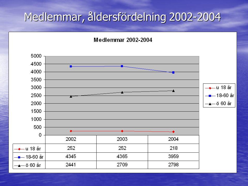 Medlemmar, åldersfördelning 2002-2004