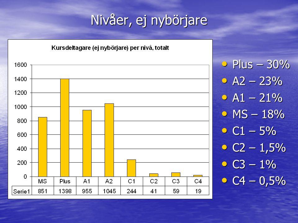 Nivåer, ej nybörjare Plus – 30% Plus – 30% A2 – 23% A2 – 23% A1 – 21% A1 – 21% MS – 18% MS – 18% C1 – 5% C1 – 5% C2 – 1,5% C2 – 1,5% C3 – 1% C3 – 1% C4 – 0,5% C4 – 0,5%