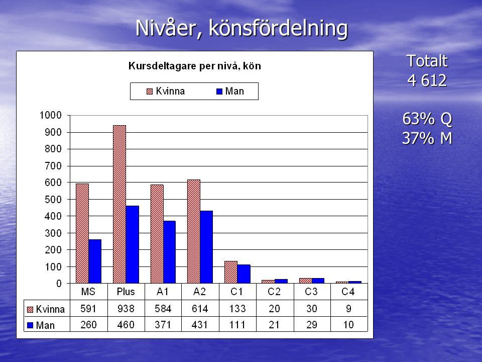 Nivåer, könsfördelning Totalt 4 612 63% Q 37% M
