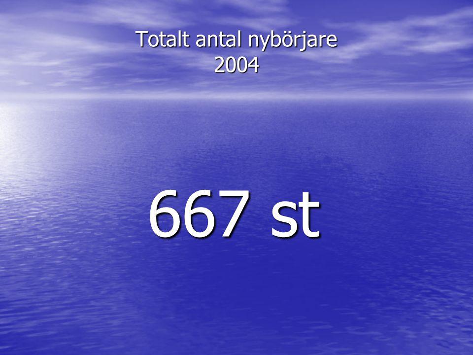 Totalt antal nybörjare 2004 667 st