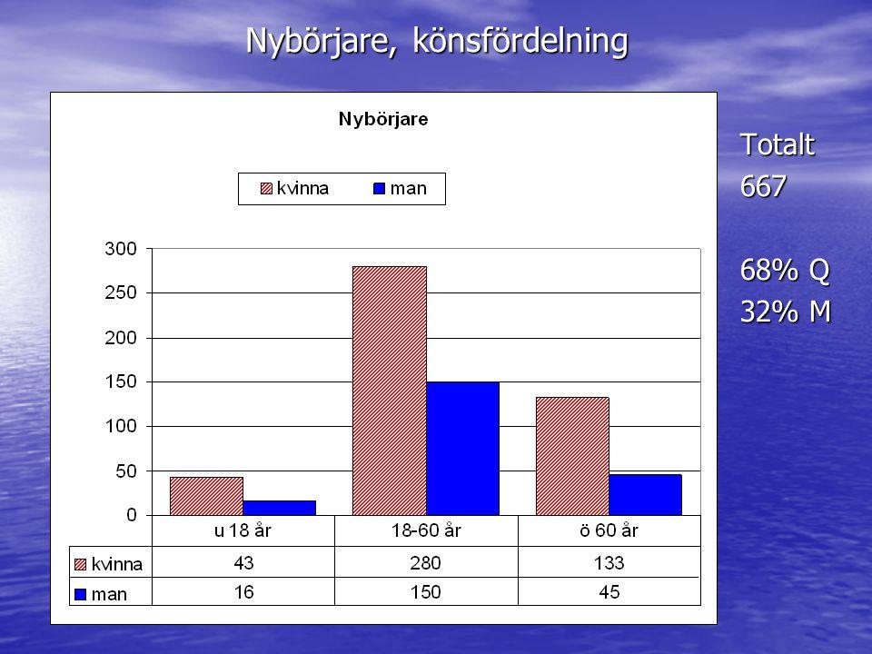 Nybörjare, könsfördelning Totalt667 68% Q 32% M