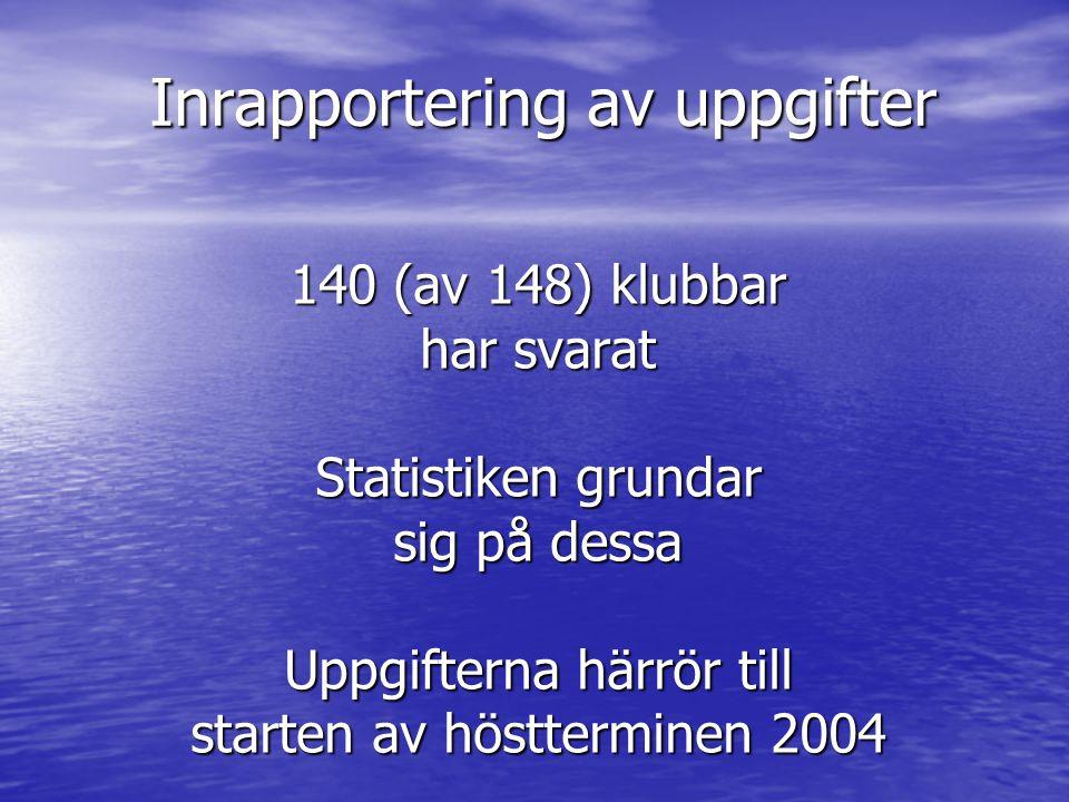 Inrapportering av uppgifter 140 (av 148) klubbar har svarat Statistiken grundar sig på dessa Uppgifterna härrör till starten av höstterminen 2004