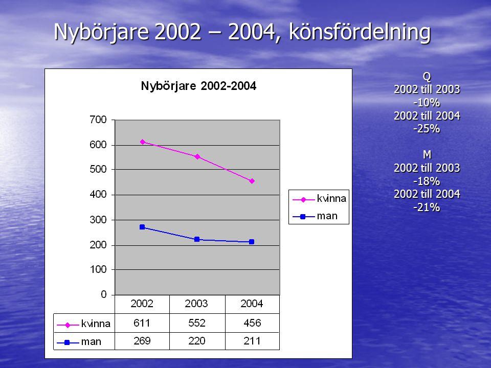 Nybörjare 2002 – 2004, könsfördelning Q 2002 till 2003 -10% 2002 till 2004 -25%M 2002 till 2003 -18% 2002 till 2004 -21%