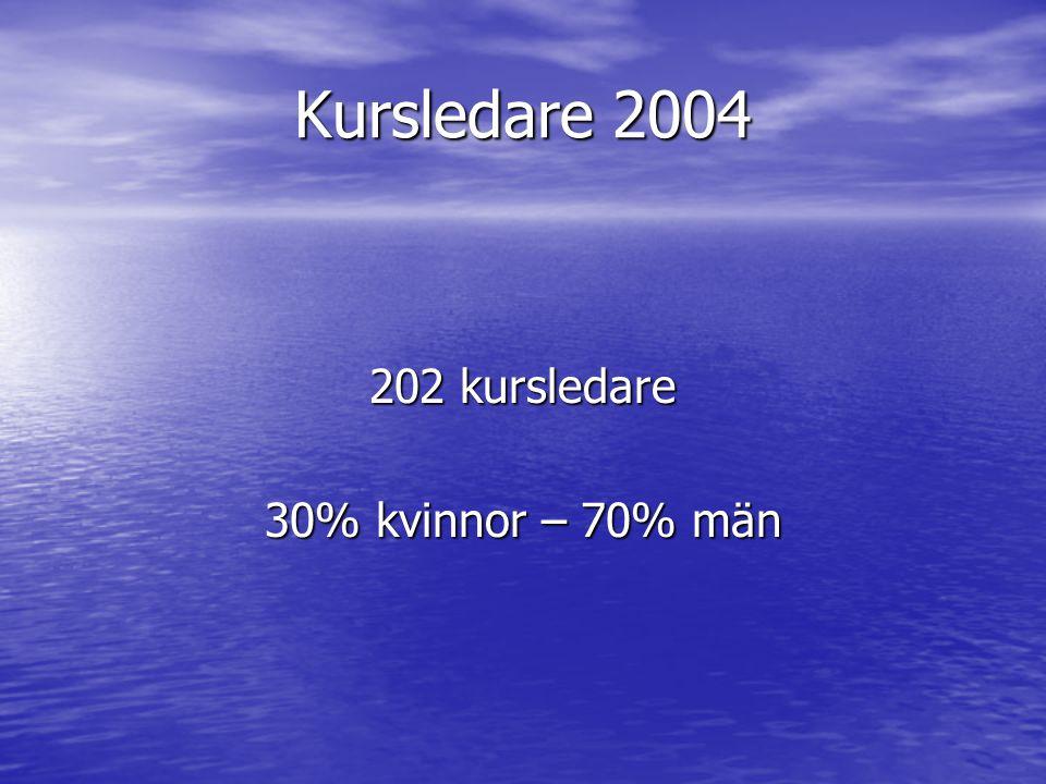 Kursledare 2004 202 kursledare 30% kvinnor – 70% män