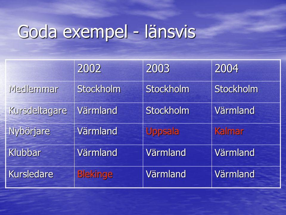 Goda exempel - länsvis 200220032004 MedlemmarStockholmStockholmStockholm KursdeltagareVärmlandStockholmVärmland NybörjareVärmlandUppsalaKalmar KlubbarVärmlandVärmlandVärmland KursledareBlekingeVärmlandVärmland