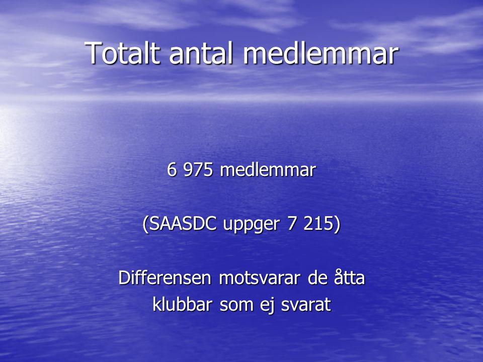 Totalt antal medlemmar 6 975 medlemmar (SAASDC uppger 7 215) Differensen motsvarar de åtta klubbar som ej svarat