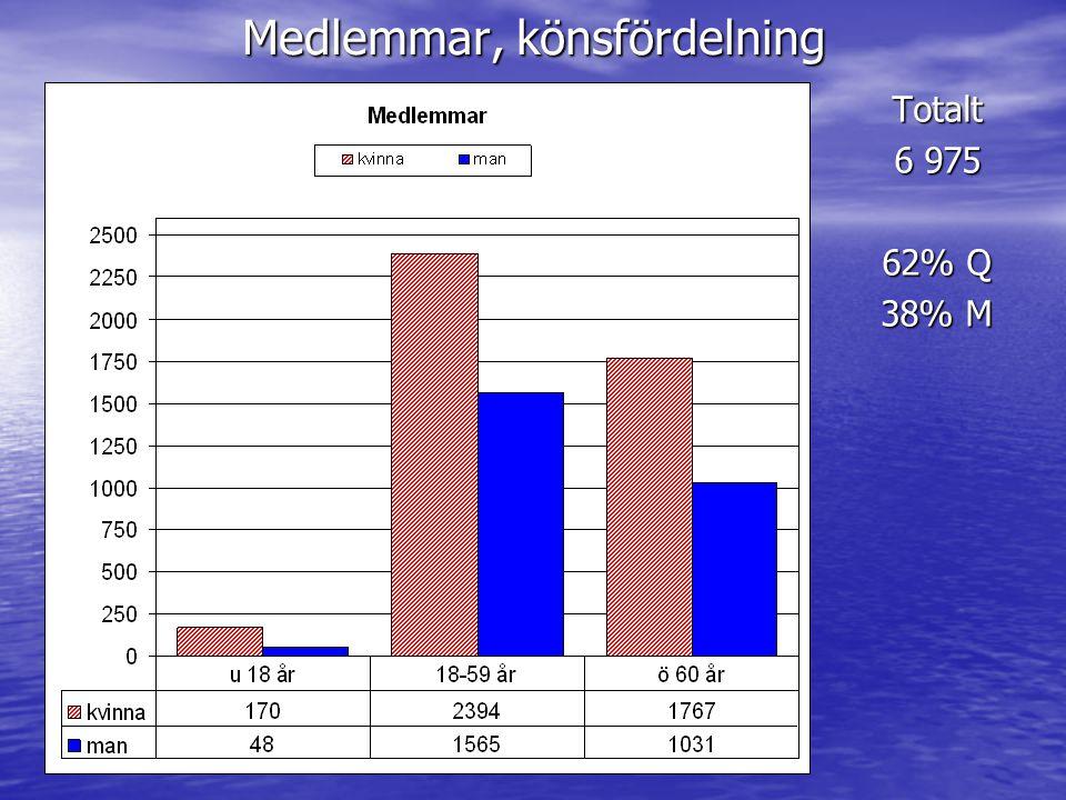 Medlemmar, könsfördelning Totalt 6 975 62% Q 38% M