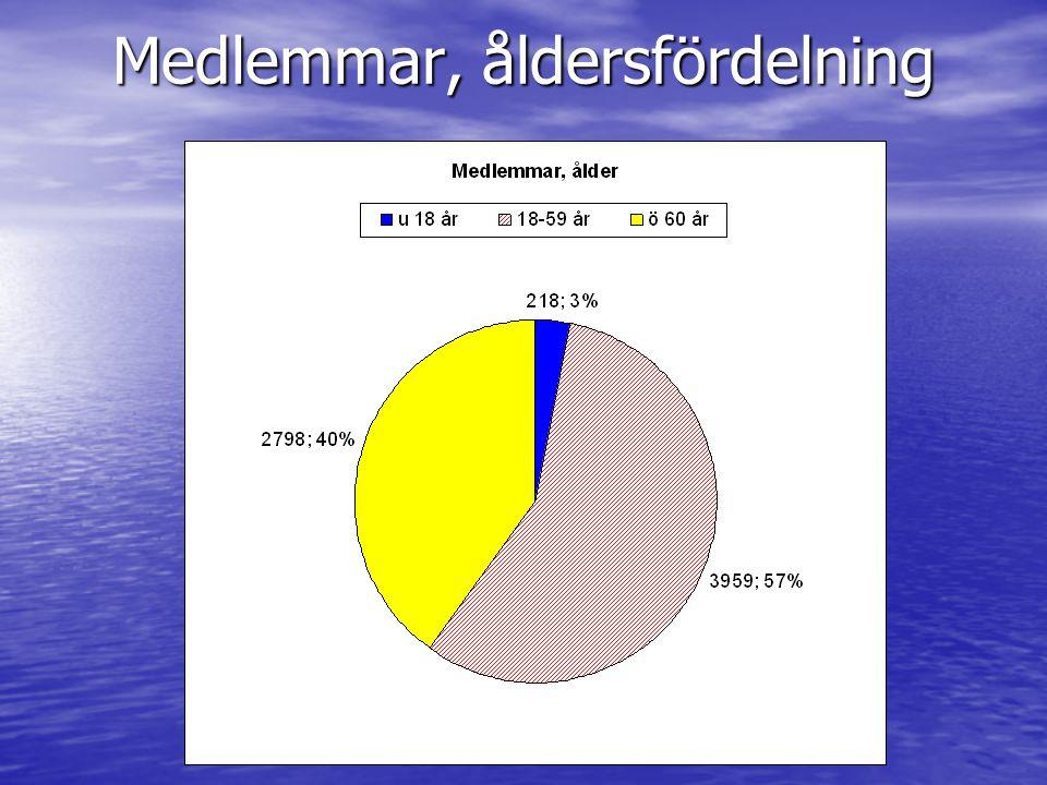 Medlemmar, åldersfördelning