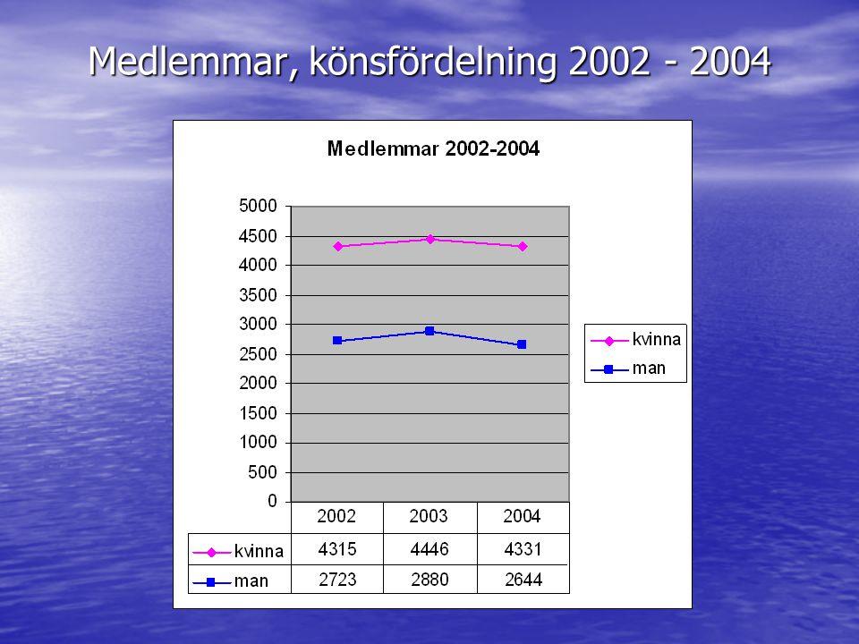 Medlemmar, könsfördelning 2002 - 2004