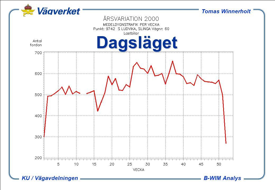 B-WIM Analys Tomas Winnerholt KU / Vägavdelningen Dagsläget