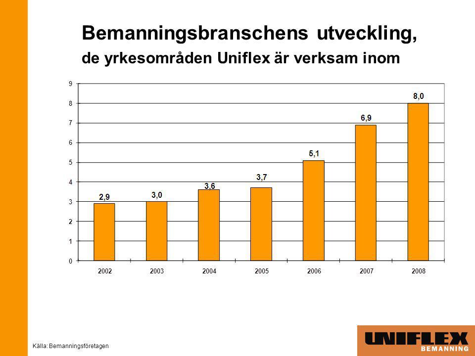 Bemanningsbranschens utveckling, de yrkesområden Uniflex är verksam inom Källa: Bemanningsföretagen