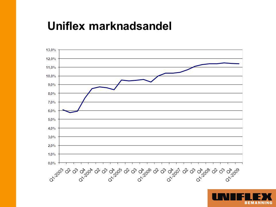 Uniflex marknadsandel