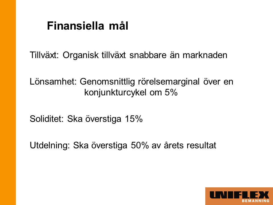 Finansiella mål Tillväxt: Organisk tillväxt snabbare än marknaden Lönsamhet: Genomsnittlig rörelsemarginal över en konjunkturcykel om 5% Soliditet: Ska överstiga 15% Utdelning: Ska överstiga 50% av årets resultat