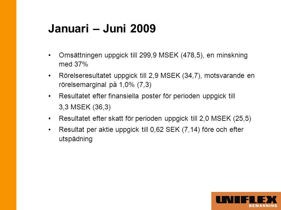 Januari – Juni 2009 Omsättningen uppgick till 299,9 MSEK (478,5), en minskning med 37% Rörelseresultatet uppgick till 2,9 MSEK (34,7), motsvarande en rörelsemarginal på 1,0% (7,3) Resultatet efter finansiella poster för perioden uppgick till 3,3 MSEK (36,3) Resultatet efter skatt för perioden uppgick till 2,0 MSEK (25,5) Resultat per aktie uppgick till 0,62 SEK (7,14) före och efter utspädning