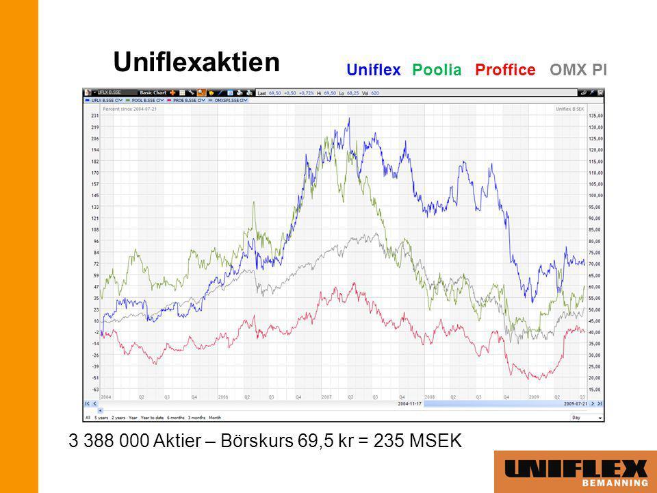 Uniflexaktien 3 388 000 Aktier – Börskurs 69,5 kr = 235 MSEK UniflexPoolia Proffice OMX PI