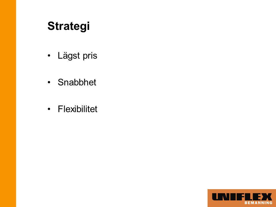 Strategi Lägst pris Snabbhet Flexibilitet