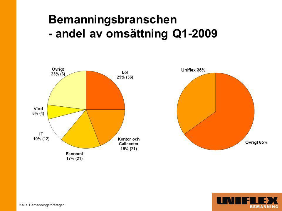 Bemanningsbranschen - andel av omsättning Q1-2009 Källa: Bemanningsföretagen Uniflex 35% Övrigt 65%