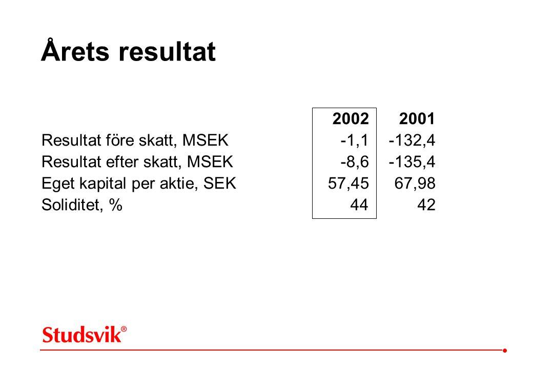 Årets resultat 20022001 Resultat före skatt, MSEK -1,1 -132,4 Resultat efter skatt, MSEK-8,6 -135,4 Eget kapital per aktie, SEK57,4567,98 Soliditet, %