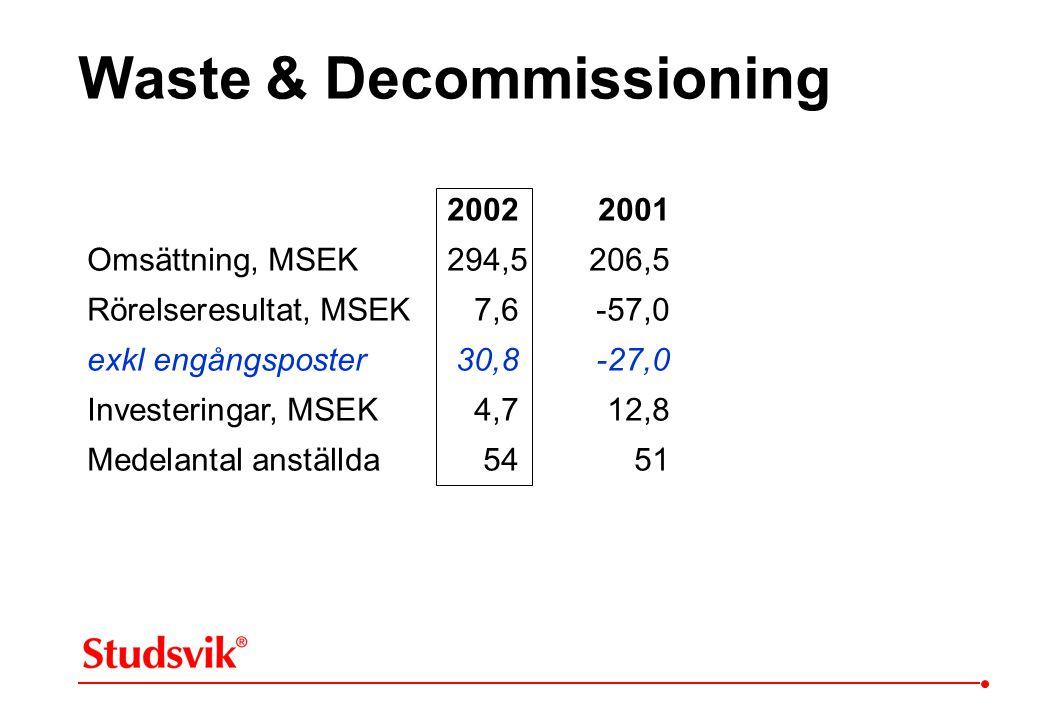 20022001 Omsättning, MSEK 294,5206,5 Rörelseresultat, MSEK 7,6-57,0 exkl engångsposter30,8-27,0 Investeringar, MSEK 4,712,8 Medelantal anställda 5451