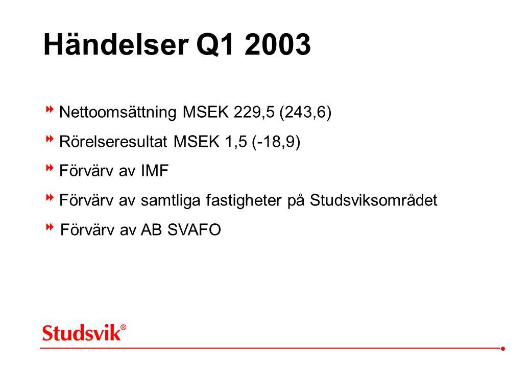 Nettoomsättning MSEK 229,5 (243,6)  Rörelseresultat MSEK 1,5 (-18,9)  Förvärv av IMF  Förvärv av samtliga fastigheter på Studsviksområdet  Förv