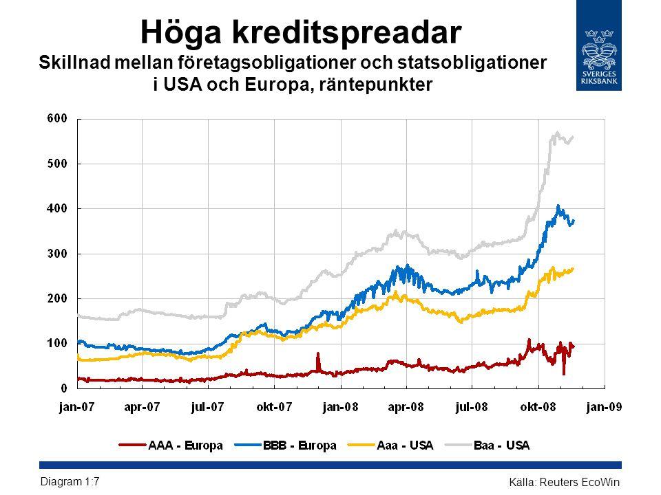 Höga kreditspreadar Skillnad mellan företagsobligationer och statsobligationer i USA och Europa, räntepunkter Diagram 1:7 Källa: Reuters EcoWin