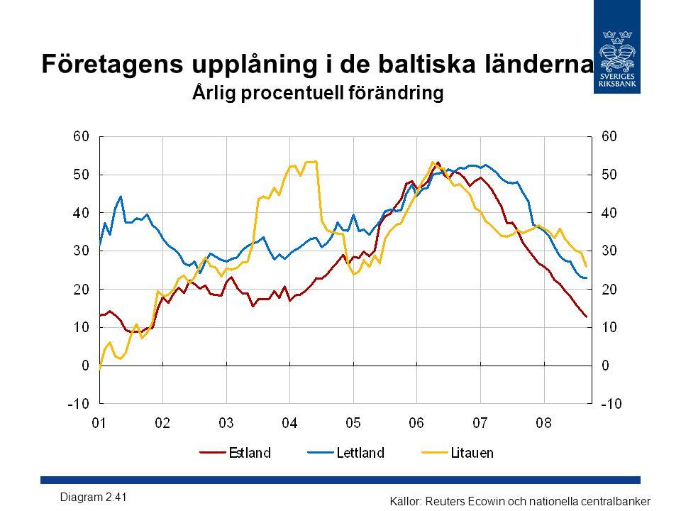 Företagens upplåning i de baltiska länderna Årlig procentuell förändring Källor: Reuters Ecowin och nationella centralbanker Diagram 2:41