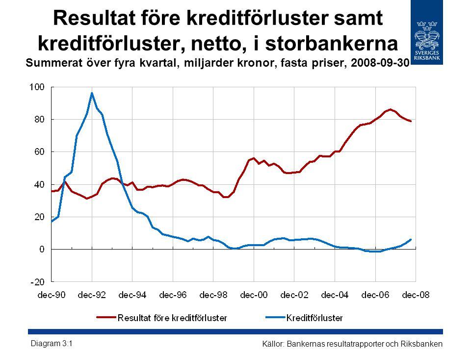 Resultat före kreditförluster samt kreditförluster, netto, i storbankerna Summerat över fyra kvartal, miljarder kronor, fasta priser, 2008-09-30 Diagram 3:1 Källor: Bankernas resultatrapporter och Riksbanken