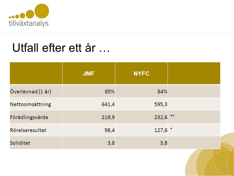 Utfall efter ett år … JMFNYFC Överlevnad (1 år)85%84% Nettoomsättning641,4595,3 Förädlingsvärde219,9232,6 ** Rörelseresultat98,4127,6 * Soliditet3,8
