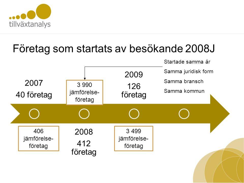 Företag som startats av besökande 2008J 2007 40 företag 2008 412 företag 2009 126 företag 406 jämförelse- företag 3 990 jämförelse- företag 3 499 jämförelse- företag Startade samma år Samma juridisk form Samma bransch Samma kommun