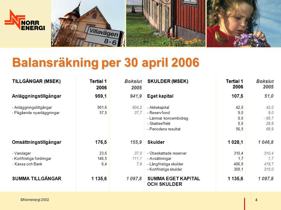 4 ©Norrenergi 2002 Balansräkning per 30 april 2006 TILLGÅNGAR (MSEK) Tertial 1 2006Bokslut2005 SKULDER (MSEK) Tertial 1 2006 Bokslut 2005 Anläggningstillgångar959,1941,9Eget kapital107,551,0 - Anläggningstillgångar - Pågående nyanläggningar 901,6 57,5 904,2 37,7 - Aktiekapital - Reservfond - Lämnat koncernbidrag - Skatteeffekt - Periodens resultat 42,0 9,0 0,0 56,5 42,0 9,0 - 95,7 26,8 68,9 Omsättningstillgångar176,5155,9Skulder1 028,11 046,8 - Varulager - Kortfristiga fordringar - Kassa och Bank 23,6 146,5 6,4 37,0 111,1 7,9 - Obeskattade reserver - Avsättningar - Långfristiga skulder - Kortfristiga skulder 310,4 1,7 406,9 309,1 310,4 1,7 419,7 315,0 SUMMA TILLGÅNGAR1 135,61 097,8SUMMA EGET KAPITAL OCH SKULDER 1 135,61 097,8