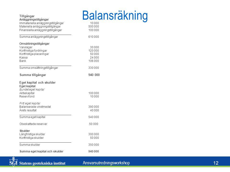 Ansvarsutredningsworkshop 12 Tillgångar Anläggningstillgångar Immateriella anläggningstillgångar 10 000 Materiella anläggningstillgångar500 000 Finansiella anläggningstillgångar100 000 ________________________________ Summa anläggningstillgångar610 000 Omsättningstillgångar Varulager 30 000 Kortfristiga fordringar120 000 Kortfristiga placeringar 50 000 Kassa 24 000 Bank106 000 ________________________________ Summa omsättningstillgångar330 000 Summa tillgångar940 000 Eget kapital och skulder Eget kapital Bundet eget kapital Aktiekapital100 000 Reservfond 10 000 Fritt eget kapital Balanserade vinstmedel390 000 Årets resultat 40 000 ________________________________ Summa eget kapital540 000 Obeskattade reserver 50 000 Skulder Långfristiga skulder300 000 Kortfristiga skulder 50 000 ________________________________ Summa skulder350 000 Summa eget kapital och skulder940 000 Balansräkning