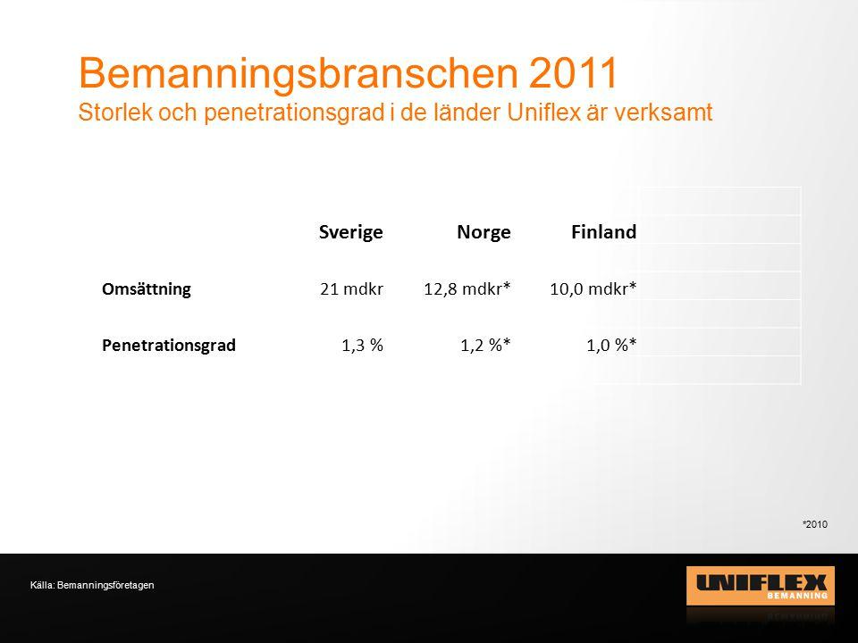 Bemanningsbranschen 2011 Storlek och penetrationsgrad i de länder Uniflex är verksamt Källa: Bemanningsföretagen SverigeNorgeFinland Omsättning21 mdkr 12,8 mdkr*10,0 mdkr* Penetrationsgrad1,3 %1,2 %*1,0 %* *2010