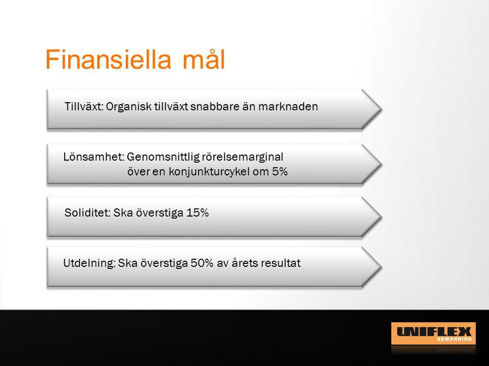 1 januari – 30 september 2012 Omsättningen uppgick till 1 202,4 MSEK (1 196,3) en ökning med 0,5% Rörelseresultatet uppgick till 22,0 MSEK (54,2), motsvarande en rörelsemarginal på 1,8% (4,5) Resultatet efter finansiella poster uppgick till 22,0 MSEK (54,7) Resultatet efter skatt uppgick till 13,9 MSEK (39,4) Resultat per aktie uppgick till 0,81 SEK (2,29) före utspädning och 0,81 SEK (2,26) efter utspädning