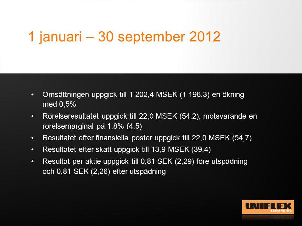 Norge, Finland & Manchester Q1-Q3 Norges omsättning uppgick till 51,5 MSEK (20,3) Rörelseresultatet uppgick till -2,8 MSEK (0,7) Finlands omsättning uppgick till 2,7 MSEK (0,4) Rörelseresultat uppgick till -2,1 MSEK (-2,2) Verksamheten i England är nedlagd Rörelseresultat har i det andra kvartalet belastats med ca 1,5 MSEK i avvecklingskostnader