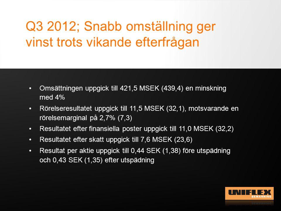 Q3 2012; Snabb omställning ger vinst trots vikande efterfrågan Omsättningen uppgick till 421,5 MSEK (439,4) en minskning med 4% Rörelseresultatet uppgick till 11,5 MSEK (32,1), motsvarande en rörelsemarginal på 2,7% (7,3) Resultatet efter finansiella poster uppgick till 11,0 MSEK (32,2) Resultatet efter skatt uppgick till 7,6 MSEK (23,6) Resultat per aktie uppgick till 0,44 SEK (1,38) före utspädning och 0,43 SEK (1,35) efter utspädning