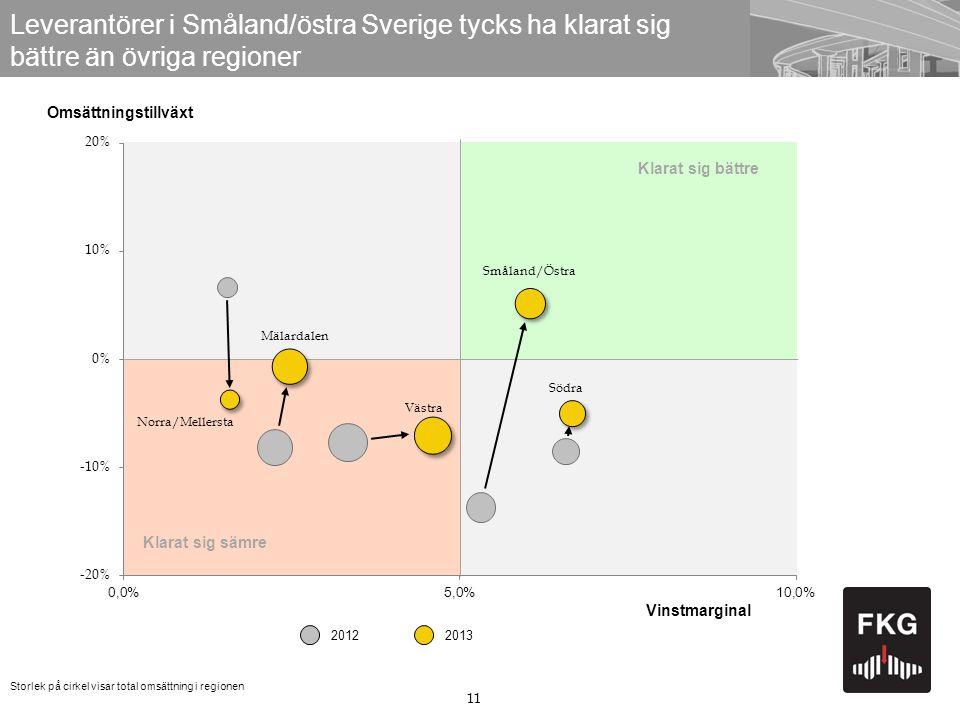 11 Leverantörer i Småland/östra Sverige tycks ha klarat sig bättre än övriga regioner Omsättningstillväxt Storlek på cirkel visar total omsättning i regionen Klarat sig sämre 20132012 Klarat sig bättre Vinstmarginal