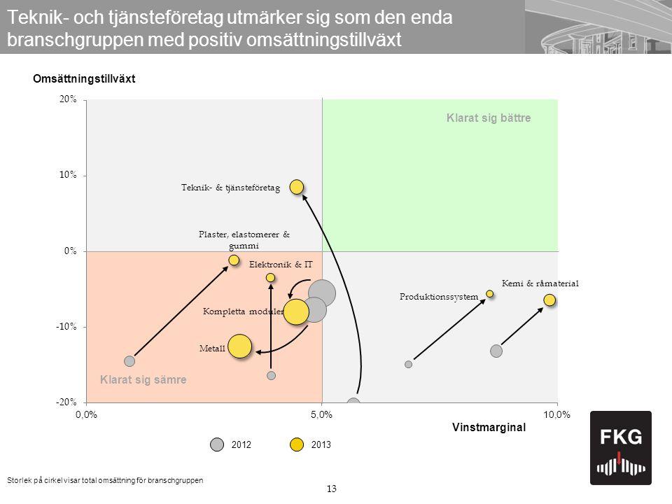 13 Teknik- och tjänsteföretag utmärker sig som den enda branschgruppen med positiv omsättningstillväxt Omsättningstillväxt Storlek på cirkel visar total omsättning för branschgruppen Klarat sig sämre 20132012 Klarat sig bättre Vinstmarginal