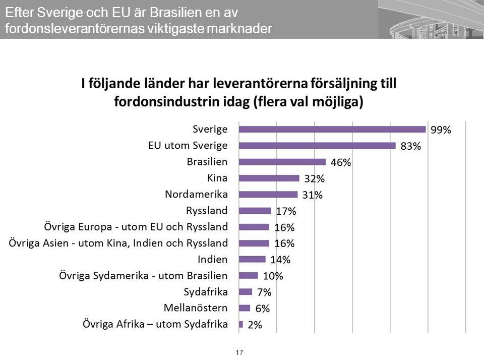 17 Efter Sverige och EU är Brasilien en av fordonsleverantörernas viktigaste marknader