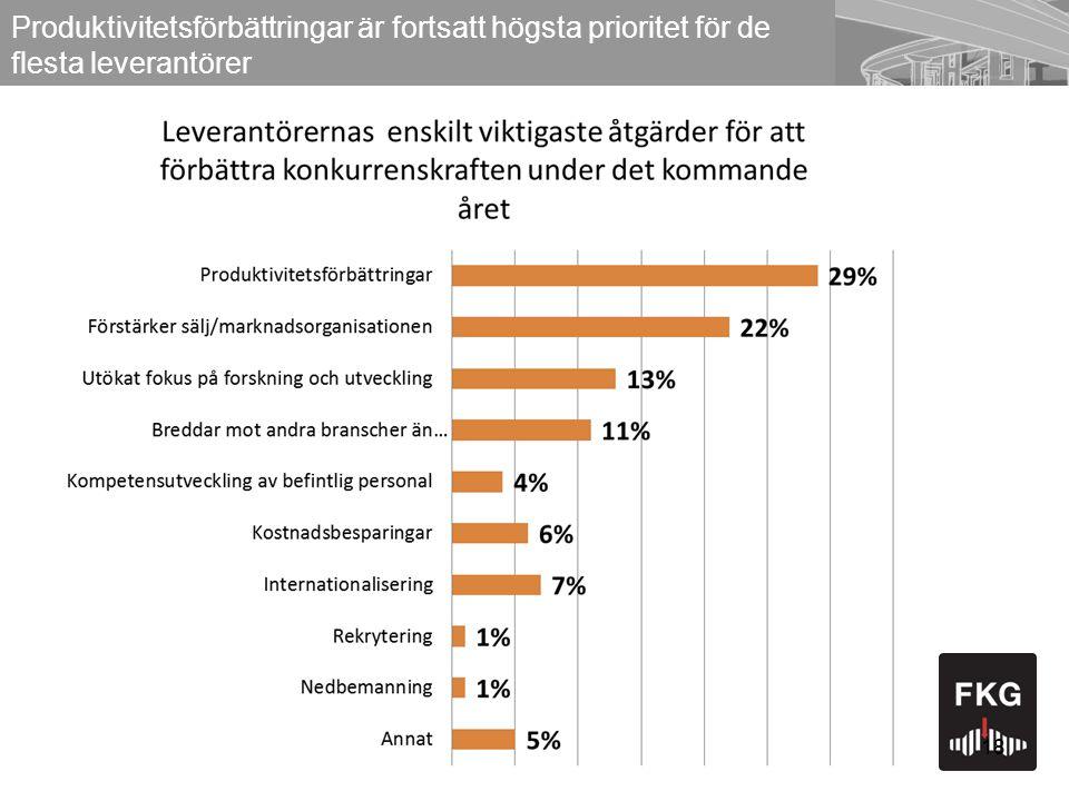18 Produktivitetsförbättringar är fortsatt högsta prioritet för de flesta leverantörer 18